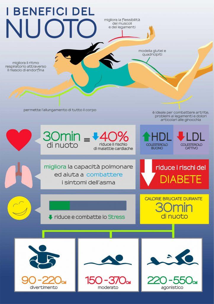 benefici nuoto 2