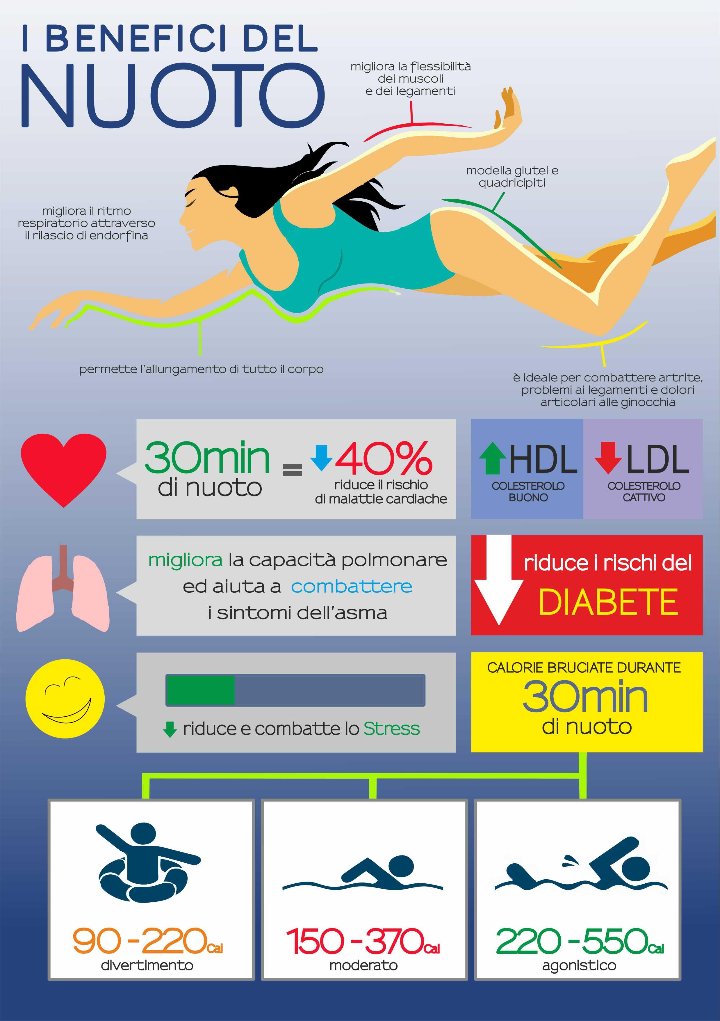 i benefici del nuoto muscolatura allungamento cuore polmoni diabete